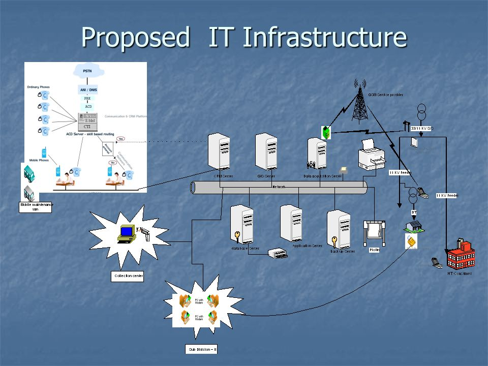 Proposed IT Infrastructure