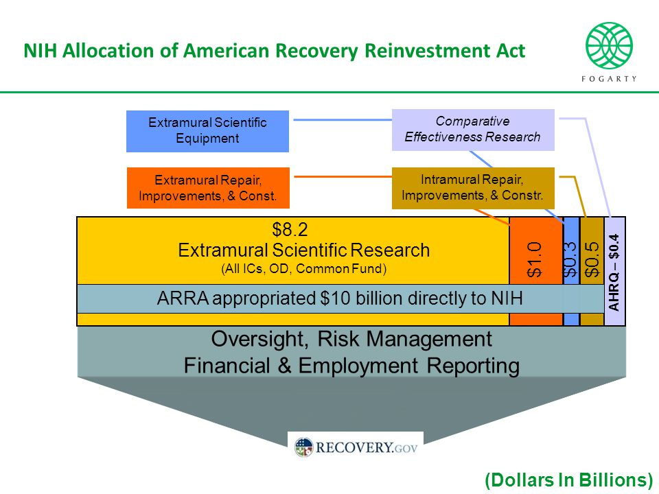 NIH Allocation of American Recovery Reinvestment Act Oversight, Risk Management Financial & Employment Reporting ARRA appropriated $10 billion directly to NIH Extramural Repair, Improvements, & Const.