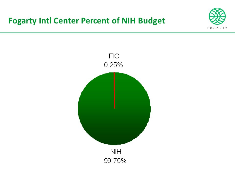 Fogarty Intl Center Percent of NIH Budget
