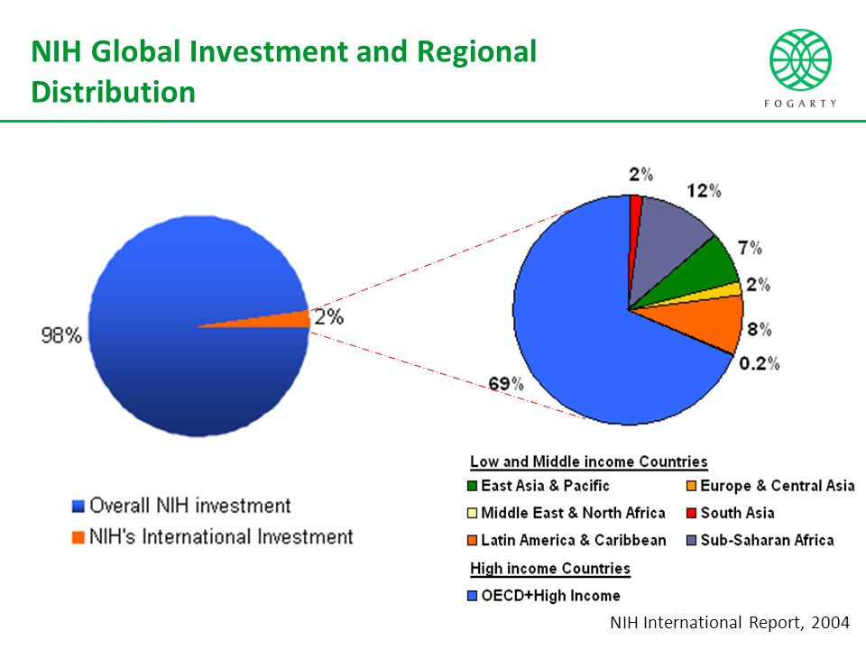 NIH Global Investment and Regional Distribution NIH International Report, 2004