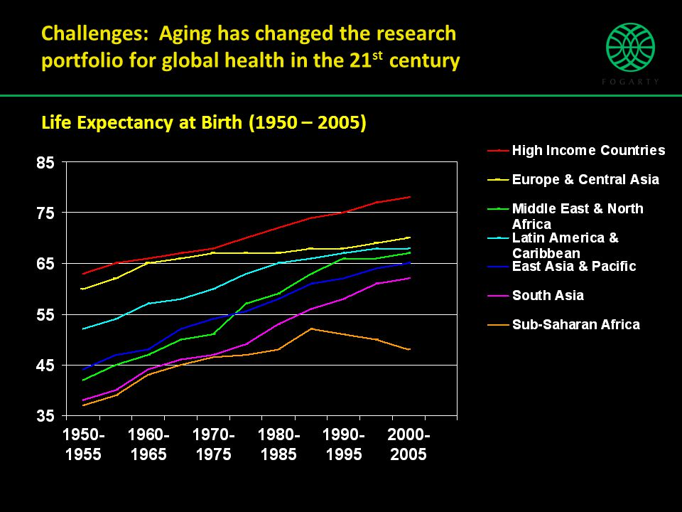 Challenges: Aging has changed the research portfolio for global health in the 21 st century Life Expectancy at Birth (1950 – 2005) Source: Population