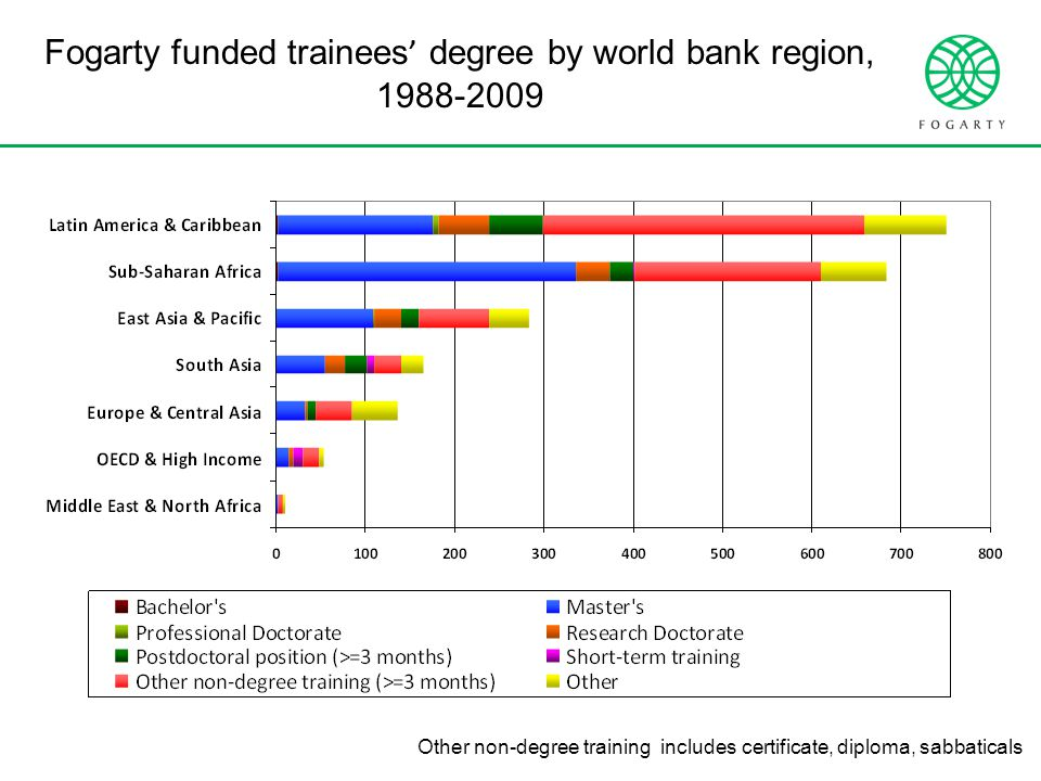 Fogarty funded trainees ' degree by world bank region, 1988-2009 Other non-degree training includes certificate, diploma, sabbaticals