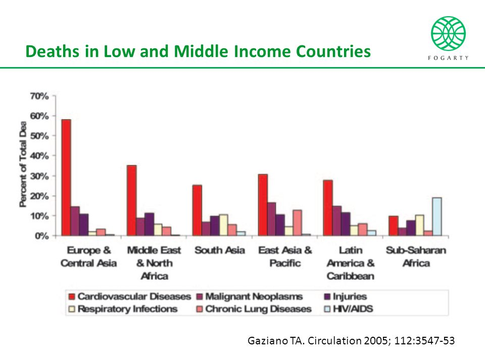 Deaths in Low and Middle Income Countries Gaziano TA. Circulation 2005; 112:3547-53