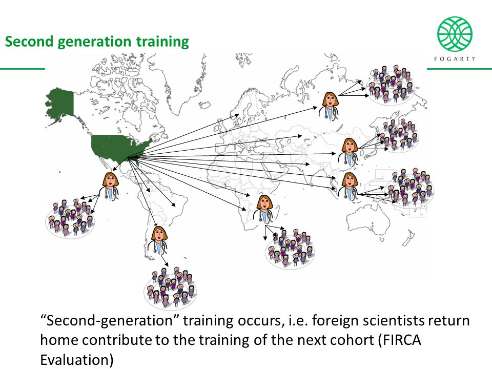 """""""Second-generation"""" training occurs, i.e. foreign scientists return home contribute to the training of the next cohort (FIRCA Evaluation) Second gener"""