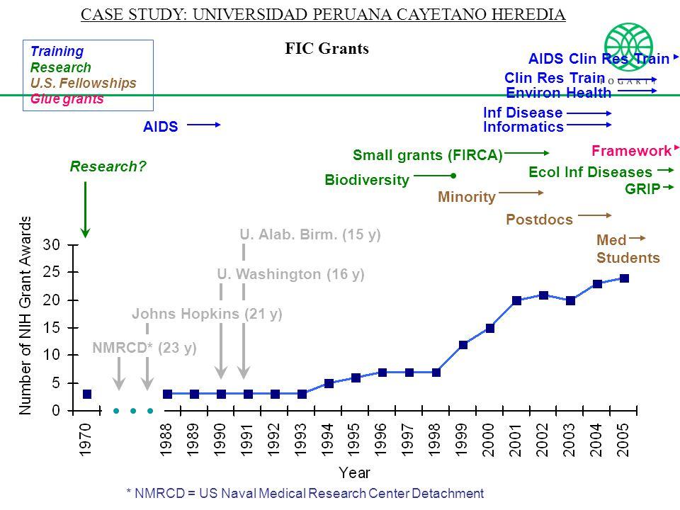 CASE STUDY: UNIVERSIDAD PERUANA CAYETANO HEREDIA * NMRCD = US Naval Medical Research Center Detachment Training Research U.S. Fellowships Glue grants