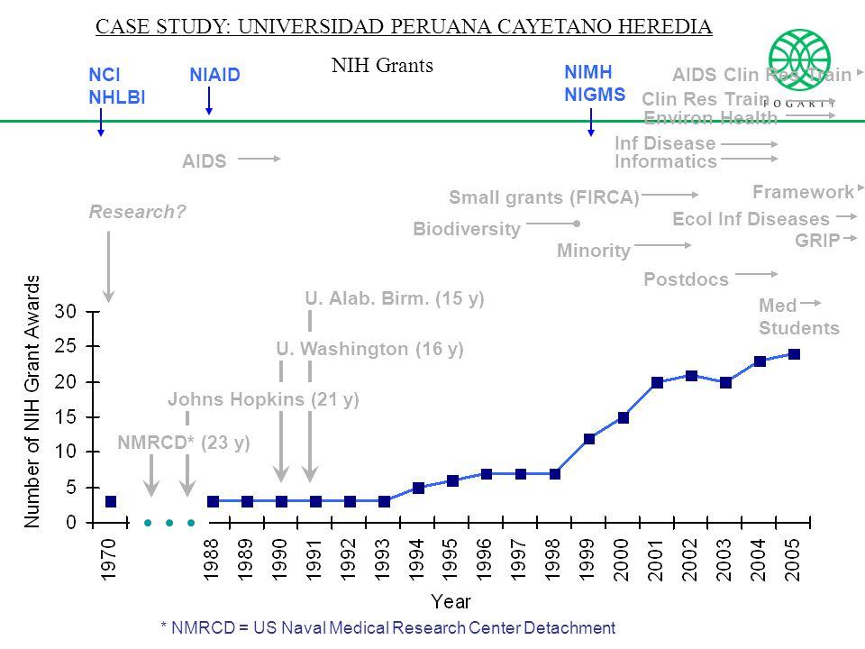 CASE STUDY: UNIVERSIDAD PERUANA CAYETANO HEREDIA * NMRCD = US Naval Medical Research Center Detachment NCI NHLBI NIAID NIMH NIGMS NMRCD* (23 y) U.