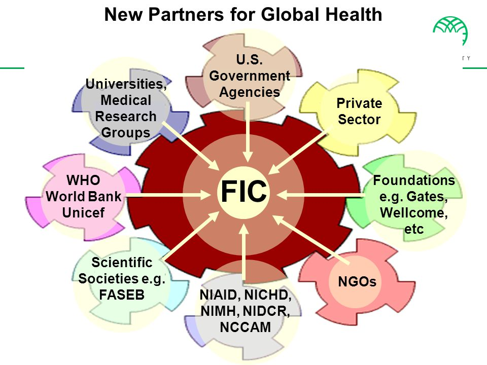 New Partners for Global Health U.S. Government Agencies Private Sector Foundations e.g. Gates, Wellcome, etc NGOs NIAID, NICHD, NIMH, NIDCR, NCCAM Sci