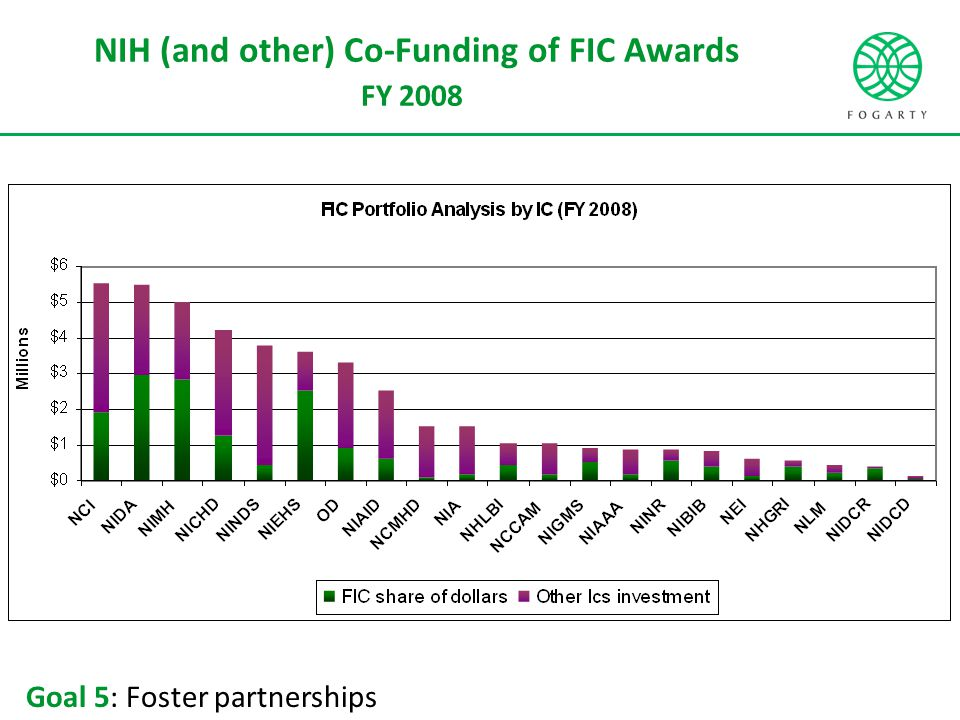 NIH (and other) Co-Funding of FIC Awards FY 2008 Goal 5: Foster partnerships