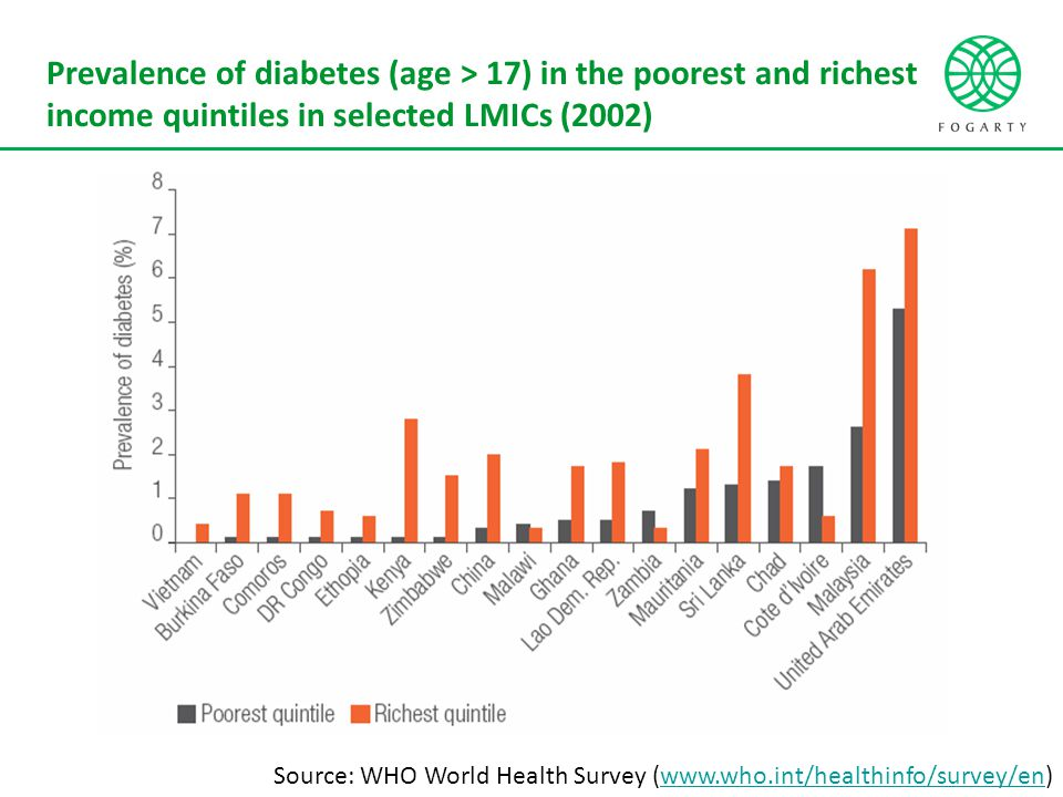 Prevalence of diabetes (age > 17) in the poorest and richest income quintiles in selected LMICs (2002) Source: WHO World Health Survey (www.who.int/healthinfo/survey/en)www.who.int/healthinfo/survey/en