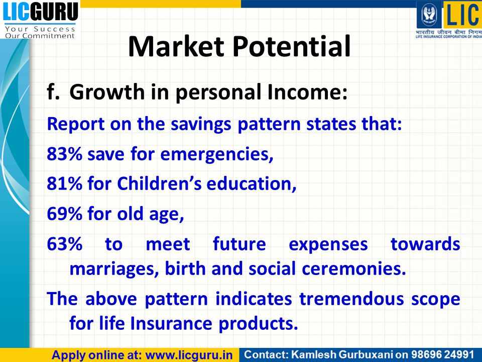 Market Potential f.Growth in personal Income: Report on the savings pattern states that: 83% save for emergencies, 81% for Children's education, 69% for old age, 63% to meet future expenses towards marriages, birth and social ceremonies.
