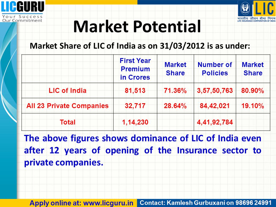 Market Potential Market Share of LIC of India as on 31/03/2012 is as under: The above figures shows dominance of LIC of India even after 12 years of opening of the Insurance sector to private companies.
