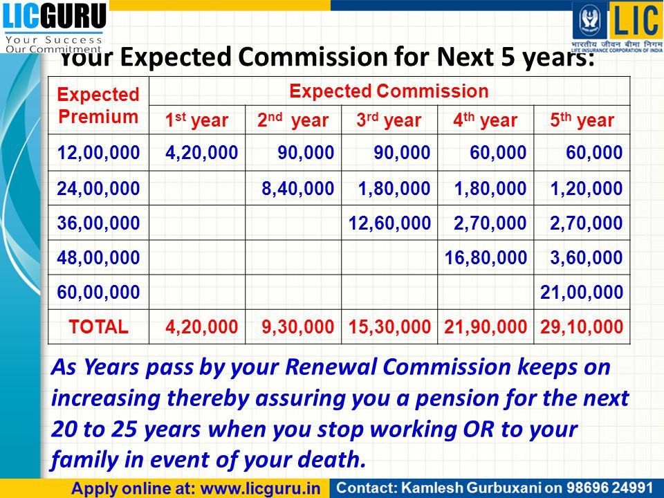 Your Expected Commission for Next 5 years: Expected Premium Expected Commission 1 st year2 nd year3 rd year4 th year5 th year 12,00,0004,20,00090,000 60,000 24,00,0008,40,0001,80,000 1,20,000 36,00,00012,60,0002,70,000 48,00,00016,80,0003,60,000 60,00,00021,00,000 TOTAL4,20,0009,30,00015,30,00021,90,00029,10,000 As Years pass by your Renewal Commission keeps on increasing thereby assuring you a pension for the next 20 to 25 years when you stop working OR to your family in event of your death.
