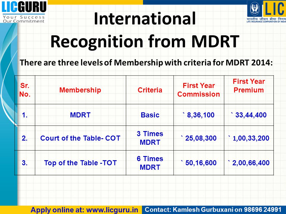 There are three levels of Membership with criteria for MDRT 2014: International Recognition from MDRT Sr.
