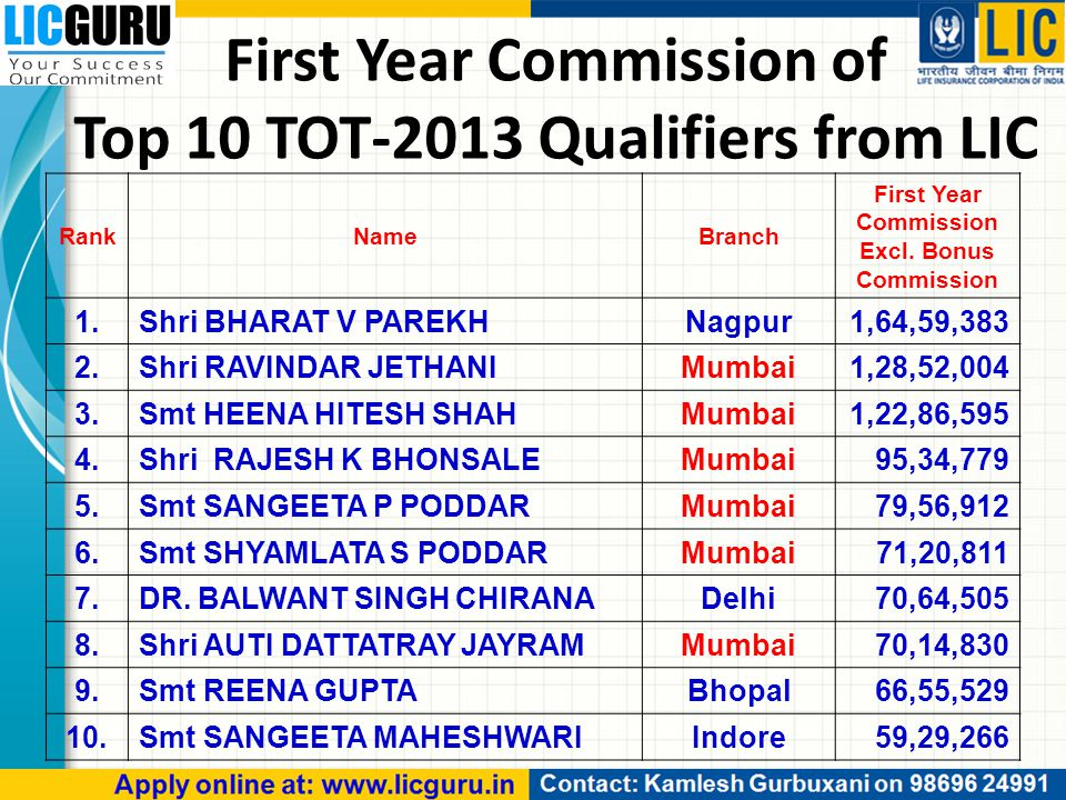 First Year Commission of Top 10 TOT-2013 Qualifiers from LIC RankNameBranch First Year Commission Excl.