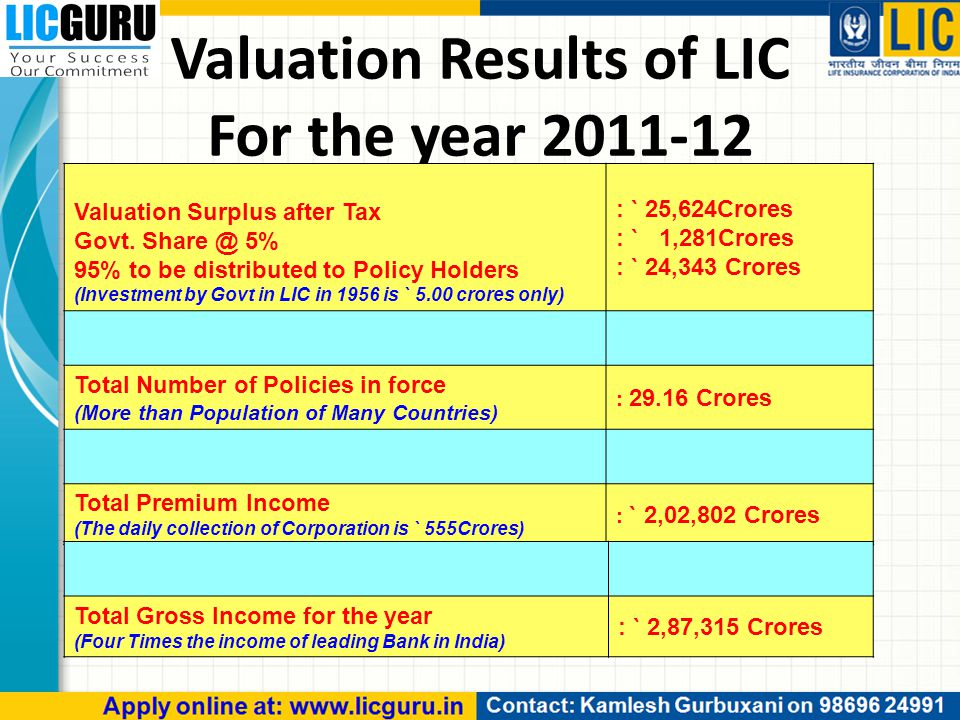Valuation Results of LIC For the year 2011-12 Valuation Surplus after Tax Govt.
