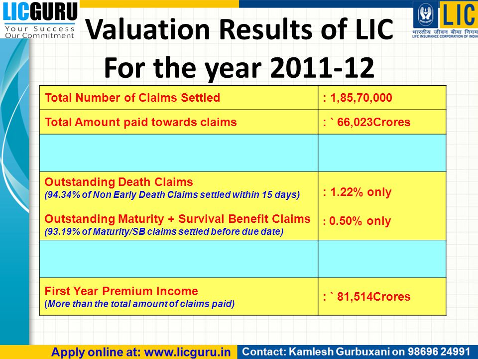 Valuation Results of LIC For the year 2011-12 Total Number of Claims Settled: 1,85,70,000 Total Amount paid towards claims: ` 66,023Crores Outstanding Death Claims (94.34% of Non Early Death Claims settled within 15 days) Outstanding Maturity + Survival Benefit Claims (93.19% of Maturity/SB claims settled before due date) : 1.22% only : 0.50% only First Year Premium Income (More than the total amount of claims paid) : ` 81,514Crores