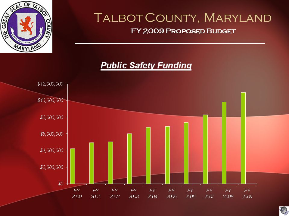 Talbot County, Maryland FY 2009 Proposed Budget