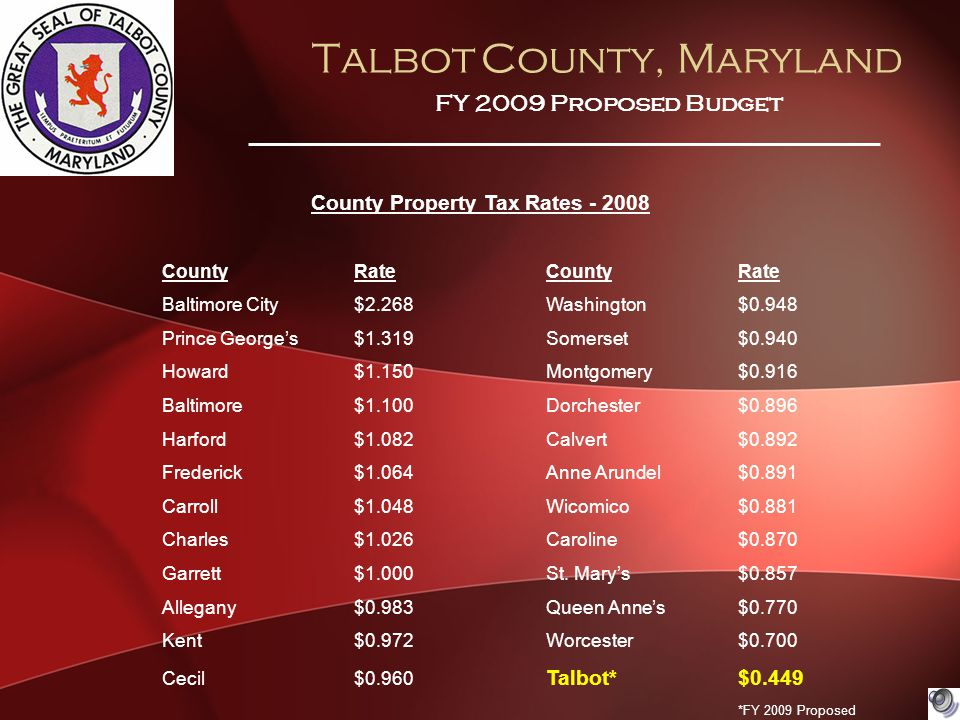 Talbot County, Maryland FY 2009 Proposed Budget County Property Tax Rates - 2008 CountyRateCountyRate Baltimore City$2.268Washington$0.948 Prince George's$1.319Somerset$0.940 Howard$1.150Montgomery$0.916 Baltimore$1.100Dorchester$0.896 Harford$1.082Calvert$0.892 Frederick$1.064Anne Arundel$0.891 Carroll$1.048Wicomico$0.881 Charles$1.026Caroline$0.870 Garrett$1.000St.