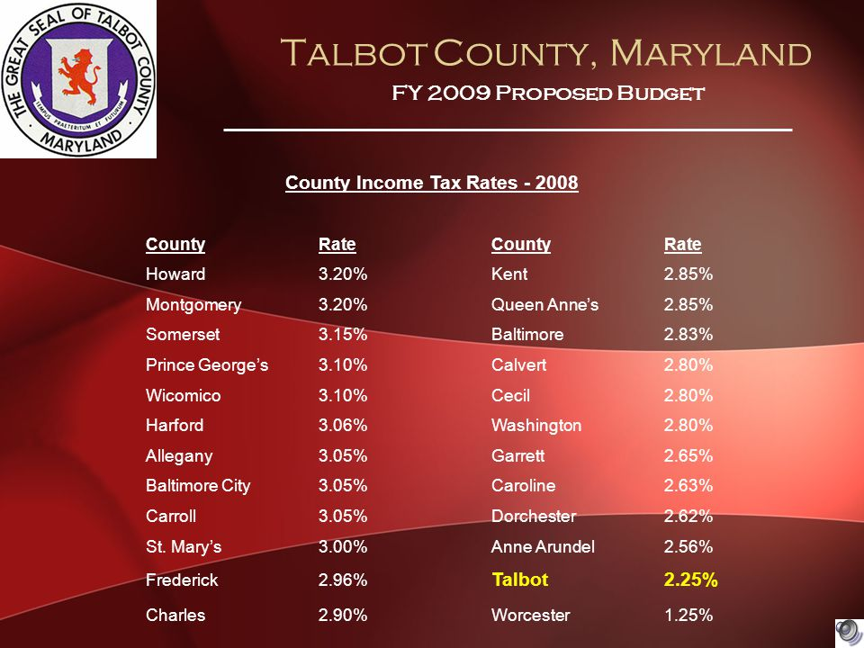 Talbot County, Maryland FY 2009 Proposed Budget County Income Tax Rates - 2008 CountyRateCountyRate Howard3.20%Kent2.85% Montgomery3.20%Queen Anne's2.85% Somerset3.15%Baltimore2.83% Prince George's3.10%Calvert2.80% Wicomico3.10%Cecil2.80% Harford3.06%Washington2.80% Allegany3.05%Garrett2.65% Baltimore City3.05%Caroline2.63% Carroll3.05%Dorchester2.62% St.