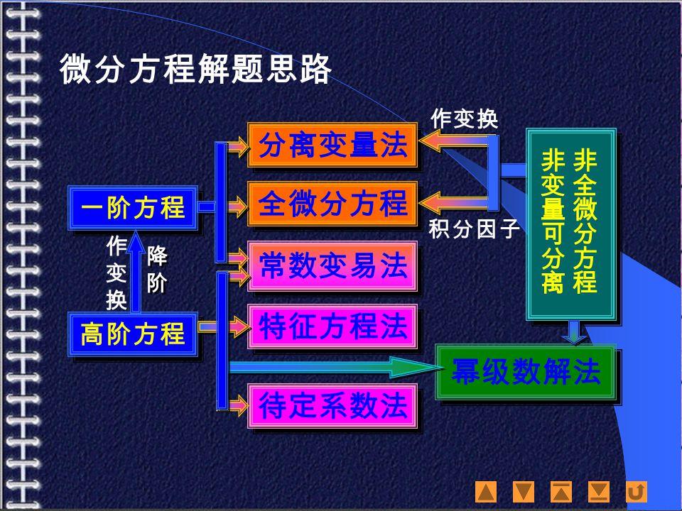 微分方程解题思路 一阶方程 高阶方程 分离变量法 全微分方程 常数变易法 特征方程法 待定系数法 幂级数解法 降阶降阶 降阶降阶 作变换作变换 作变换 积分因子