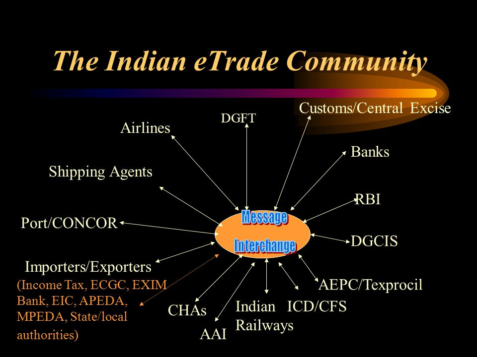 The Indian eTrade Community DGFT Customs/Central Excise Airlines Shipping Agents Port/CONCOR Importers/Exporters CHAs Indian Railways AEPC/Texprocil DGCIS RBI Banks ICD/CFS (Income Tax, ECGC, EXIM Bank, EIC, APEDA, MPEDA, State/local authorities) AAI