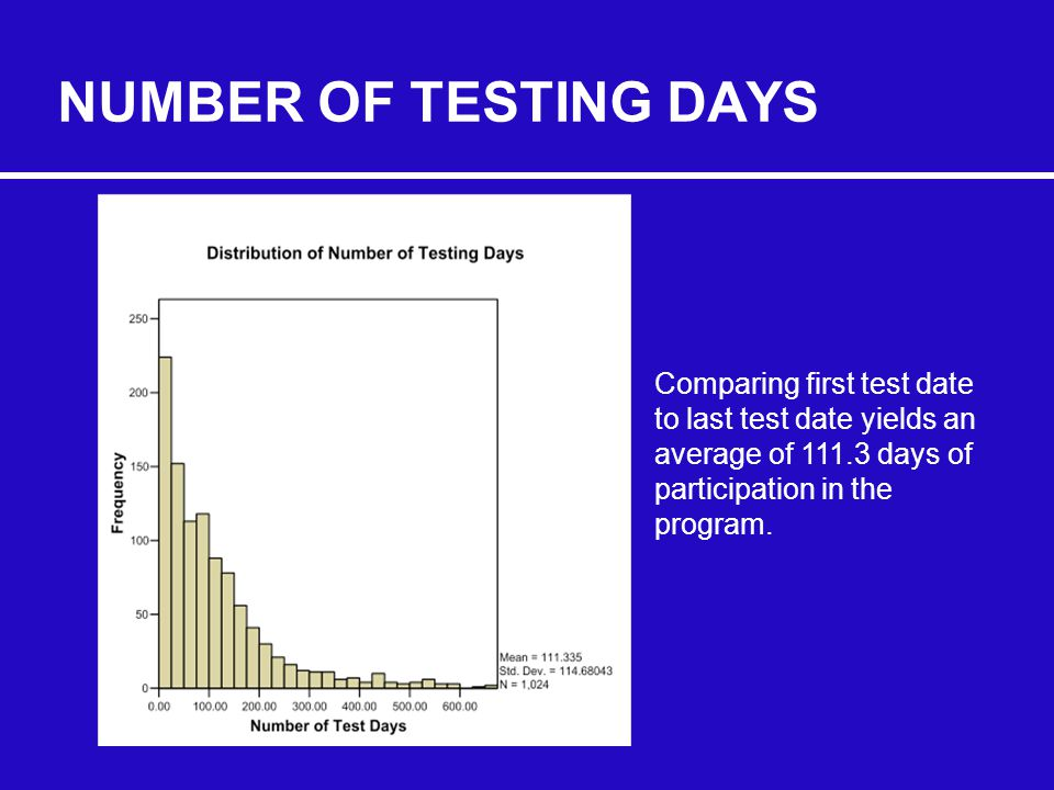NUMBER OF TESTING DAYS Comparing first test date to last test date yields an average of 111.3 days of participation in the program.