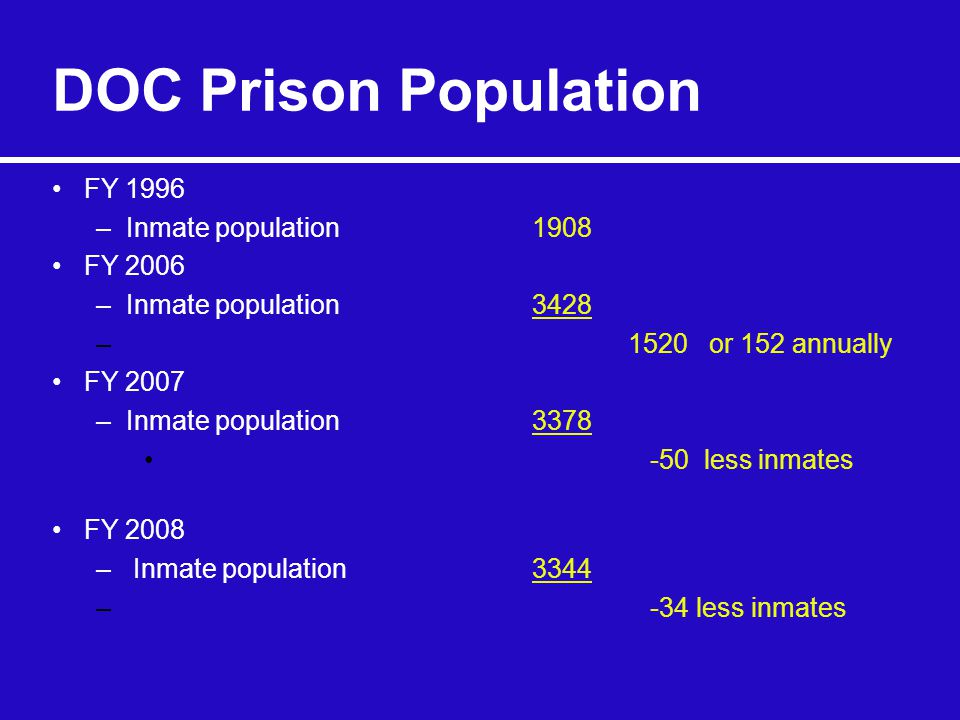 DOC Prison Population FY 1996 –Inmate population 1908 FY 2006 –Inmate population 3428 –1520 or 152 annually FY 2007 –Inmate population 3378 -50 less inmates FY 2008 – Inmate population 3344 – -34 less inmates
