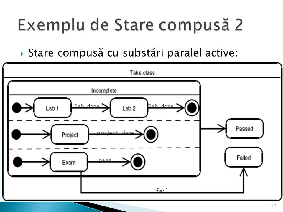  Stare compusă cu substări paralel active: 23