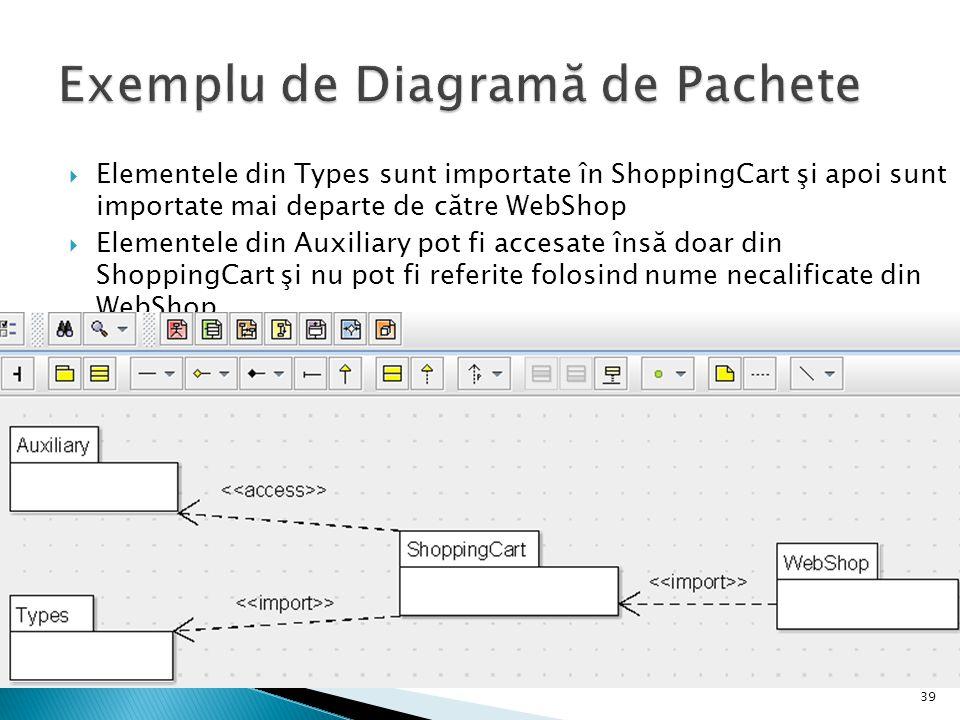  Elementele din Types sunt importate în ShoppingCart şi apoi sunt importate mai departe de către WebShop  Elementele din Auxiliary pot fi accesate î
