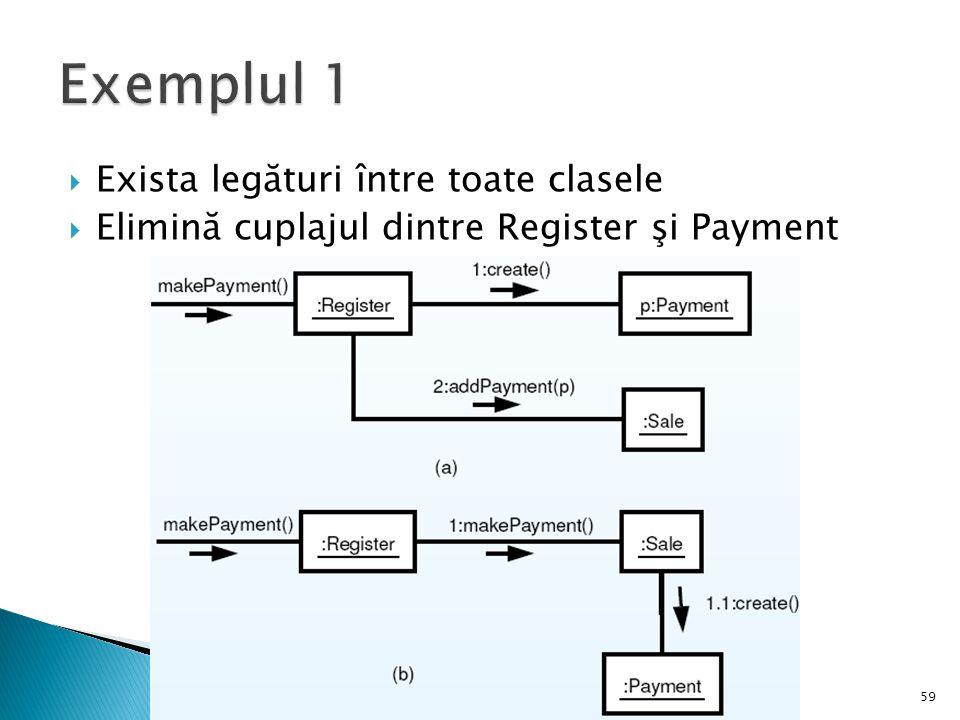  Exista legături între toate clasele  Elimină cuplajul dintre Register şi Payment 59