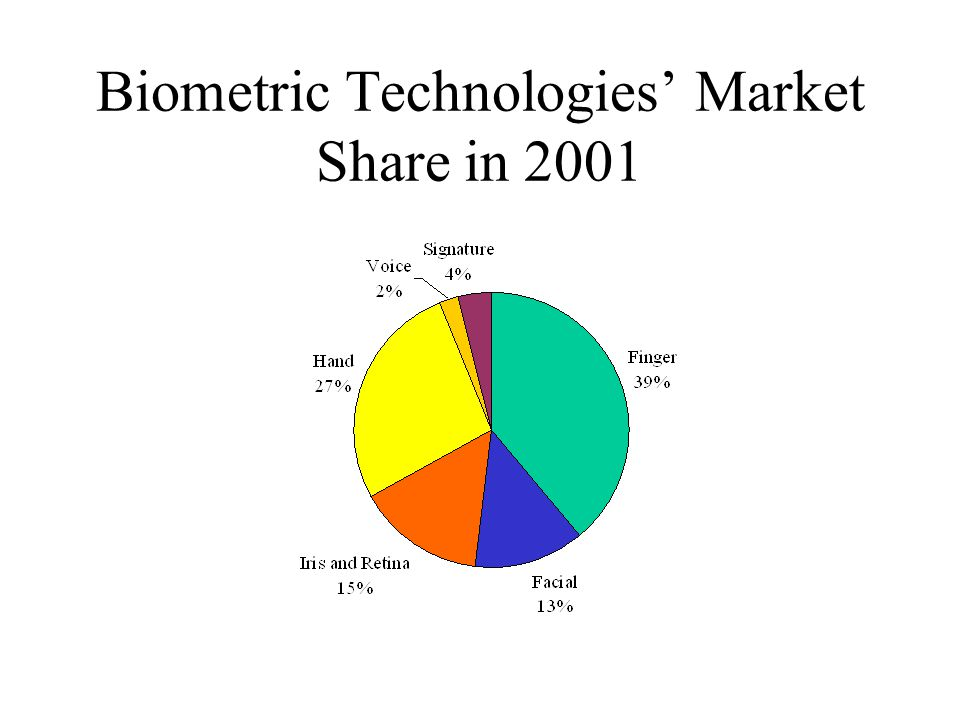 Biometric Technologies' Market Share in 2001