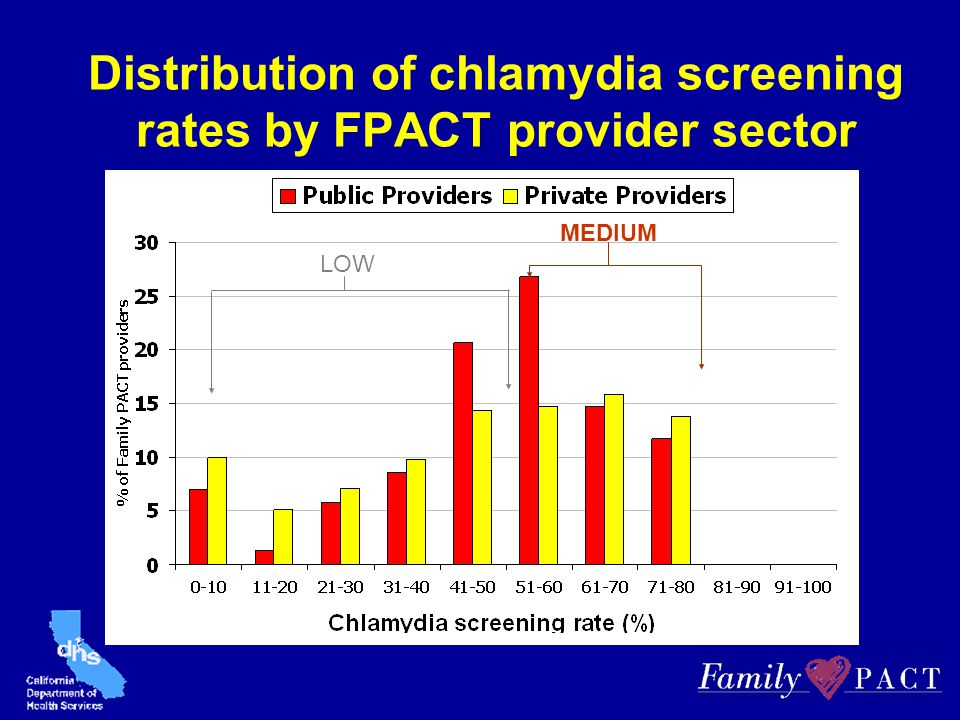 Distribution of chlamydia screening rates by FPACT provider sector LOW MEDIUM