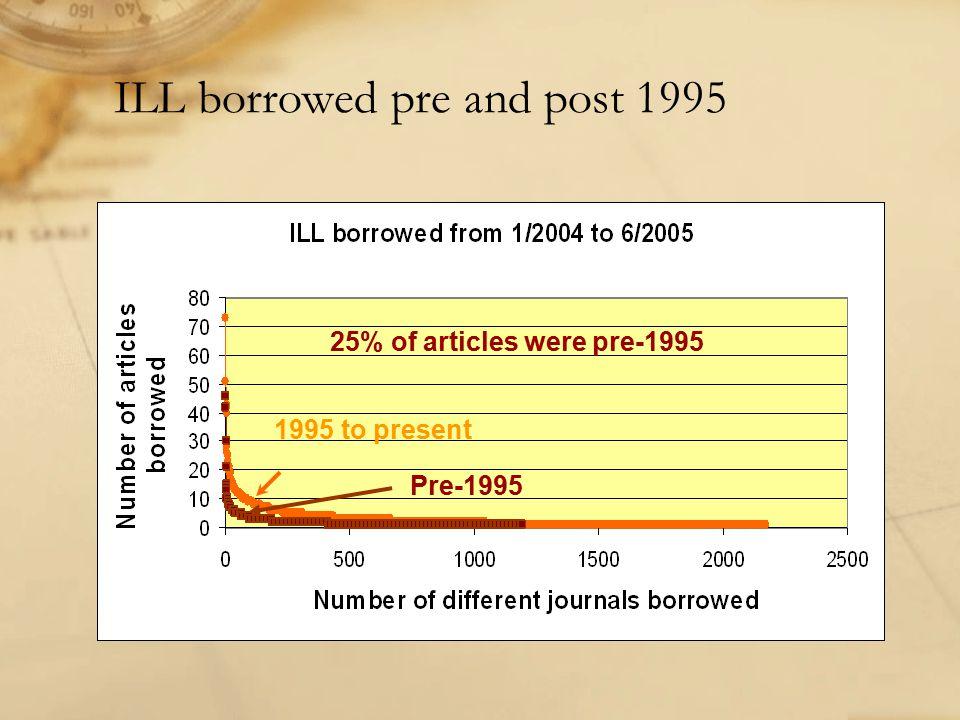ILL borrowed pre and post 1995 1995 to present Pre-1995 25% of articles were pre-1995