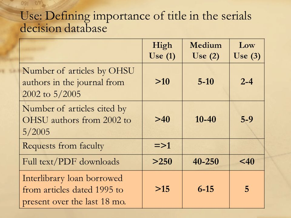 Use: Defining importance of title in the serials decision database High Use (1) Medium Use (2) Low Use (3) Number of articles by OHSU authors in the journal from 2002 to 5/2005 >105-102-4 Number of articles cited by OHSU authors from 2002 to 5/2005 >4010-405-9 Requests from faculty=>1 Full text/PDF downloads>25040-250<40 Interlibrary loan borrowed from articles dated 1995 to present over the last 18 mo.