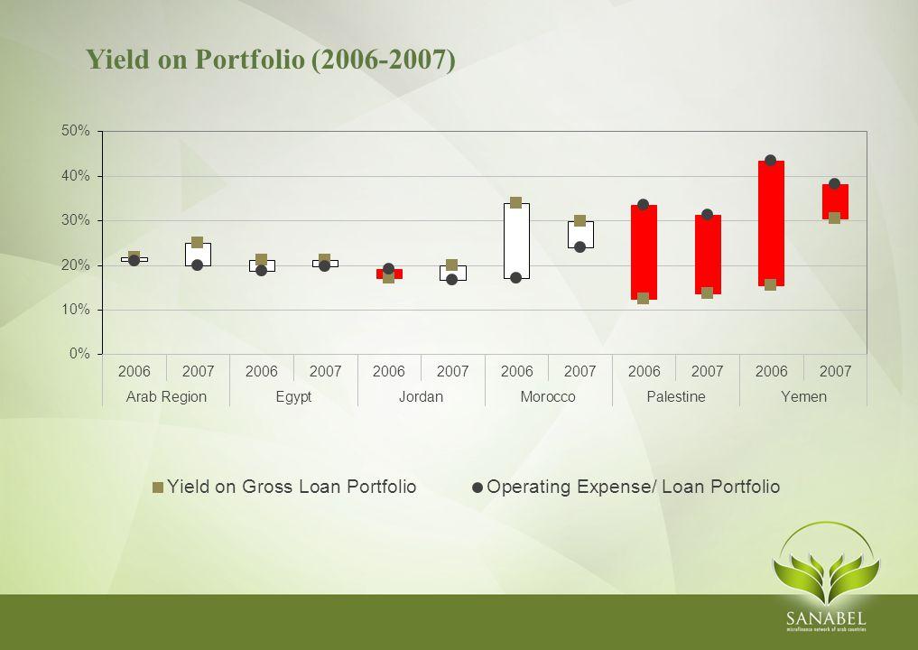 Yield on Portfolio (2006-2007)