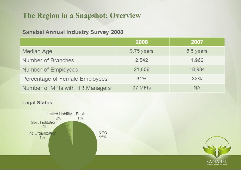 Funding in the Region: Key Players (2007) Breakdown by Type of Funder Source: CGAP, Who is Funding Microfinance.