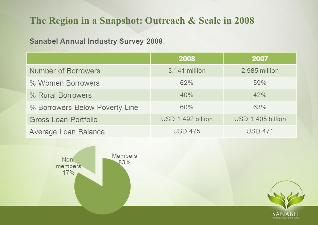 The Region in a Snapshot: Outreach & Scale in 2008 Sanabel Annual Industry Survey 2008 : 20082007 Number of Borrowers 3.141 million2.985 million % Women Borrowers 62%59% % Rural Borrowers 40%42% % Borrowers Below Poverty Line 60%63% Gross Loan Portfolio USD 1.492 billionUSD 1.405 billion Average Loan Balance USD 475USD 471
