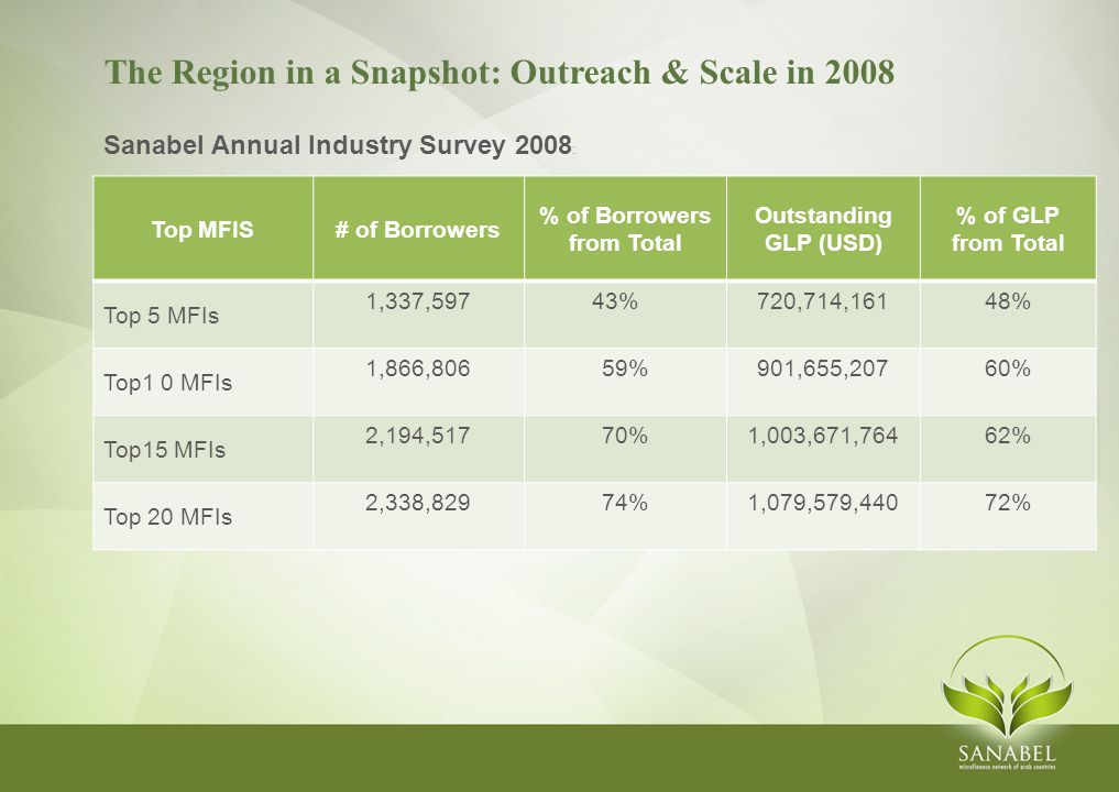 The Region in a Snapshot: Outreach & Scale in 2008 Sanabel Annual Industry Survey 2008 : Top MFIS# of Borrowers % of Borrowers from Total Outstanding GLP (USD) % of GLP from Total Top 5 MFIs 1,337,59743% 720,714,16148% Top1 0 MFIs 1,866,80659%901,655,20760% Top15 MFIs 2,194,51770%1,003,671,76462% Top 20 MFIs 2,338,82974%1,079,579,44072%