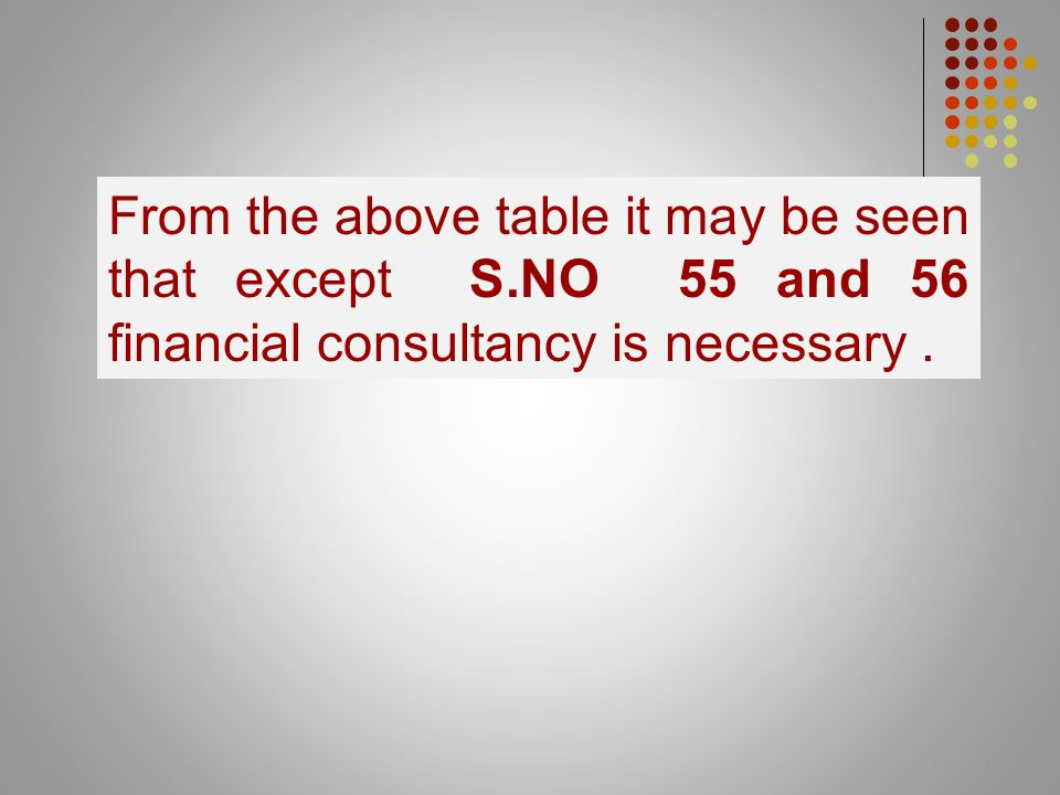 From the above table it may be seen that except S.NO 55 and 56 financial consultancy is necessary.