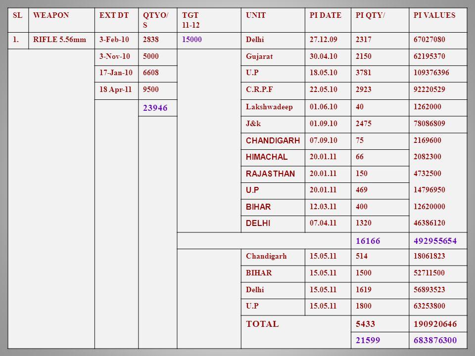SLWEAPONEXT DTQTYO/ S TGT 11-12 UNITPI DATEPI QTY/PI VALUES 1.RIFLE 5.56mm3-Feb-10283815000Delhi27.12.09231767027080 3-Nov-105000Gujarat30.04.10215062