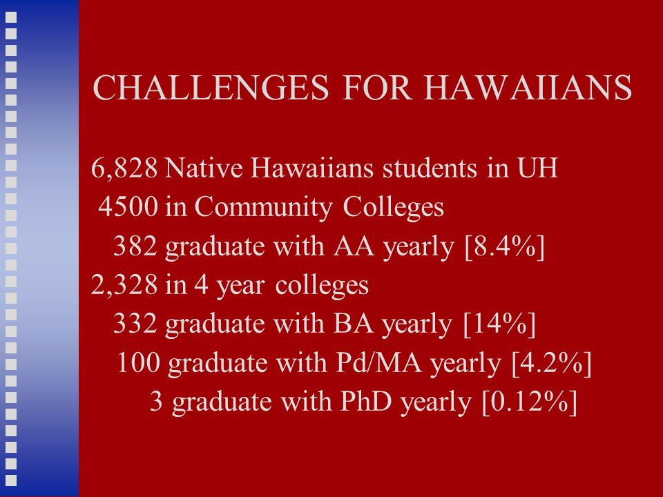 CHALLENGES FOR HAWAIIANS 6,828 Native Hawaiians students in UH 4500 in Community Colleges 382 graduate with AA yearly [8.4%] 2,328 in 4 year colleges 332 graduate with BA yearly [14%] 100 graduate with Pd/MA yearly [4.2%] 3 graduate with PhD yearly [0.12%]