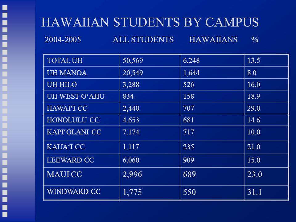 HAWAIIAN STUDENTS BY CAMPUS 2004-2005 ALL STUDENTSHAWAIIANS % TOTAL UH50,5696,24813.5 UH MĀNOA20,5491,6448.0 UH HILO3,28852616.0 UH WEST O'AHU83415818.9 HAWAI'I CC2,44070729.0 HONOLULU CC4,65368114.6 KAPI'OLANI CC7,17471710.0 KAUA'I CC1,11723521.0 LEEWARD CC6,06090915.0 MAUI CC2,99668923.0 WINDWARD CC 1,77555031.1