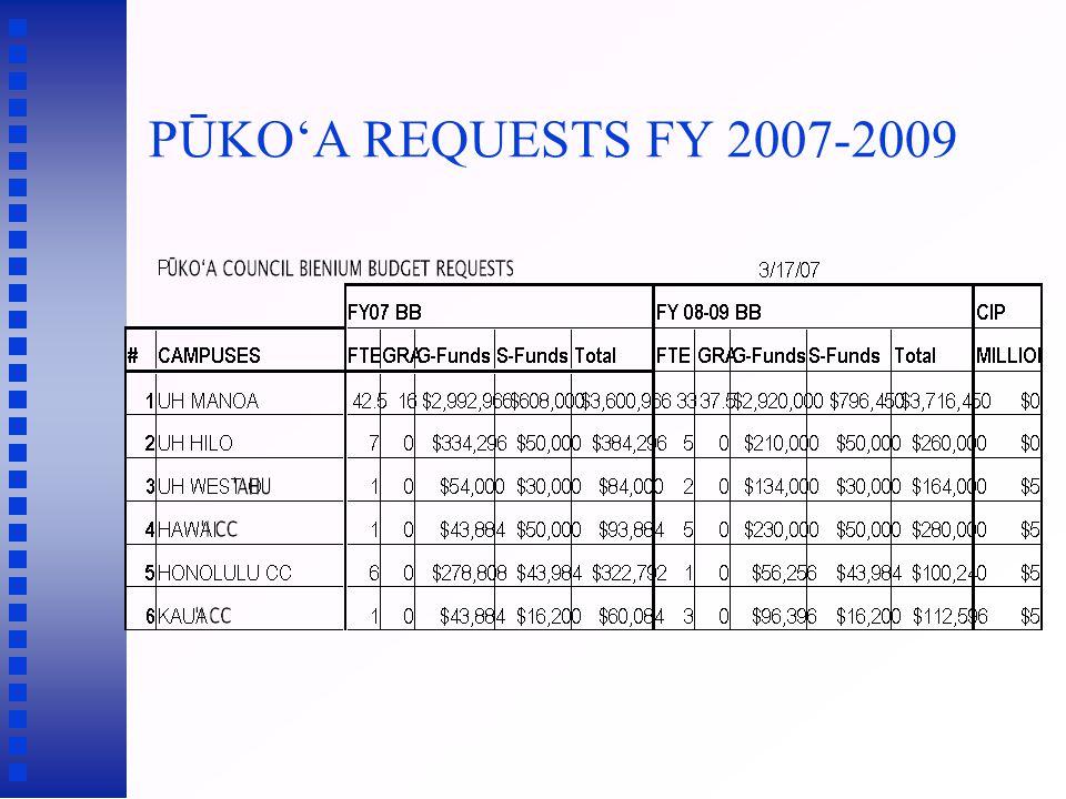 PŪKO'A REQUESTS FY 2007-2009