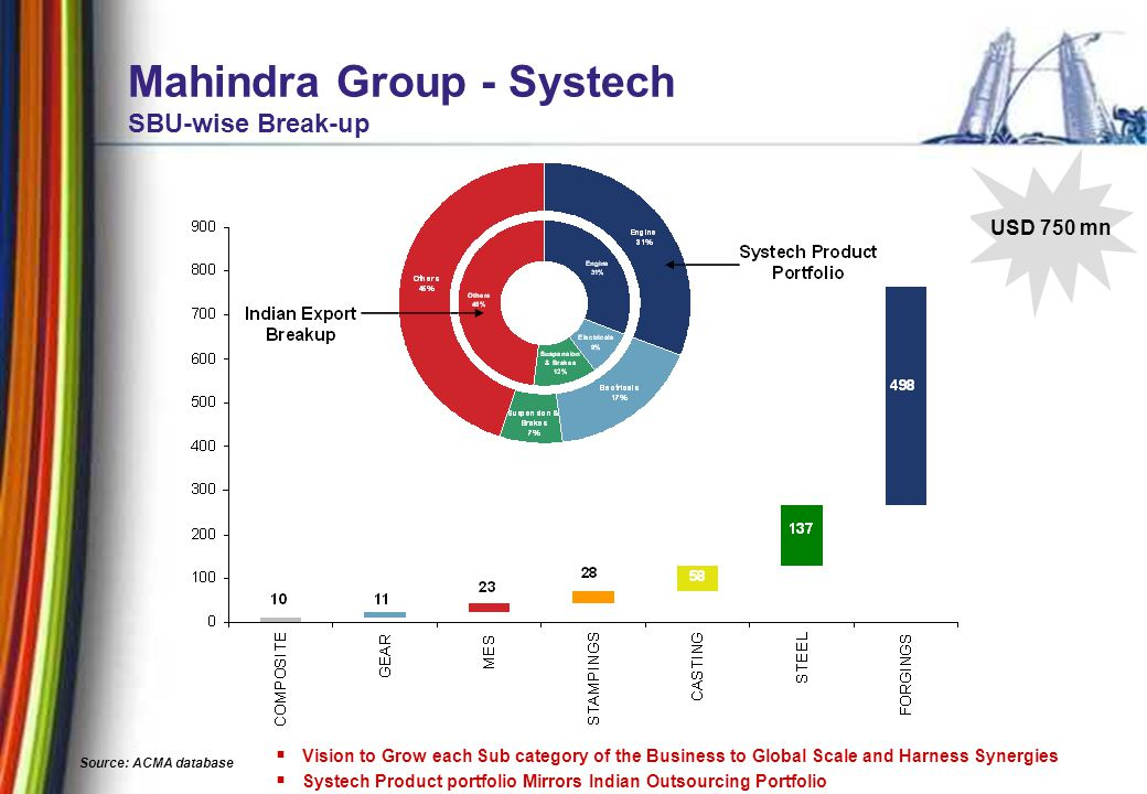 9 Mahindra Group - Systech SBU-wise Break-up USD 750 mn  Vision to Grow each Sub category of the Business to Global Scale and Harness Synergies  Systech Product portfolio Mirrors Indian Outsourcing Portfolio Source: ACMA database