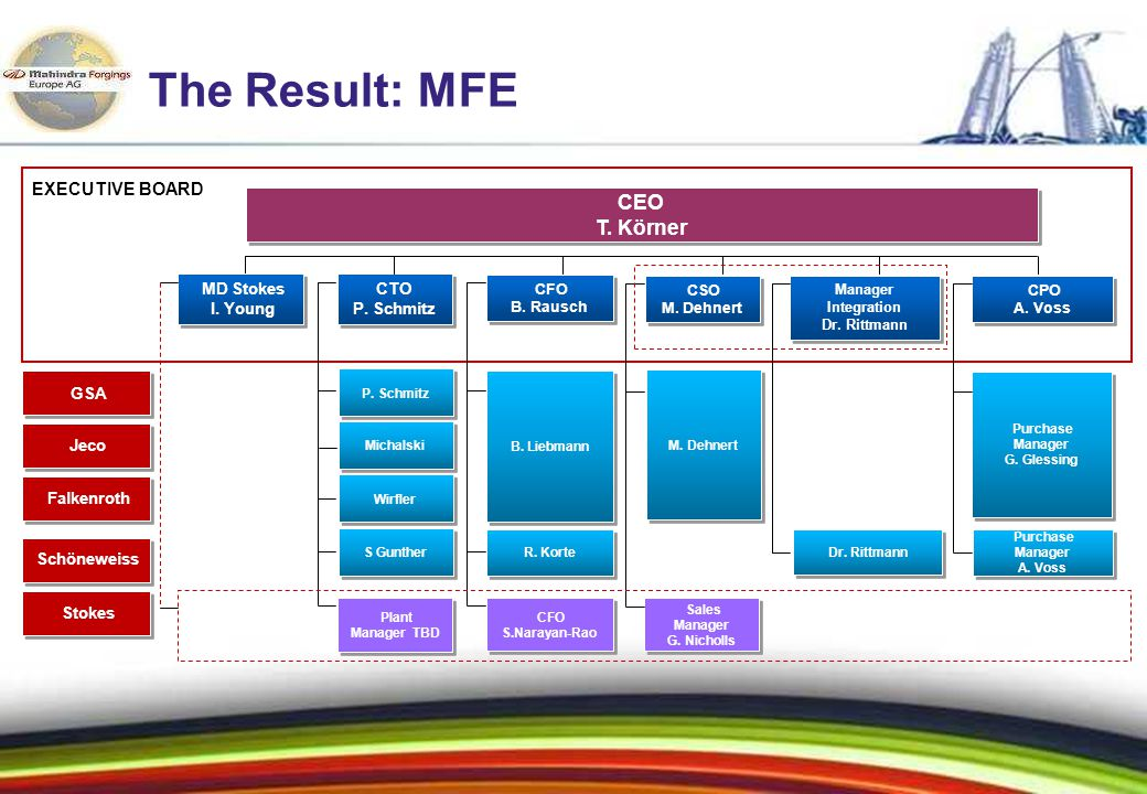 31 The Result: MFE EXECUTIVE BOARD CEO T.Körner CEO T.