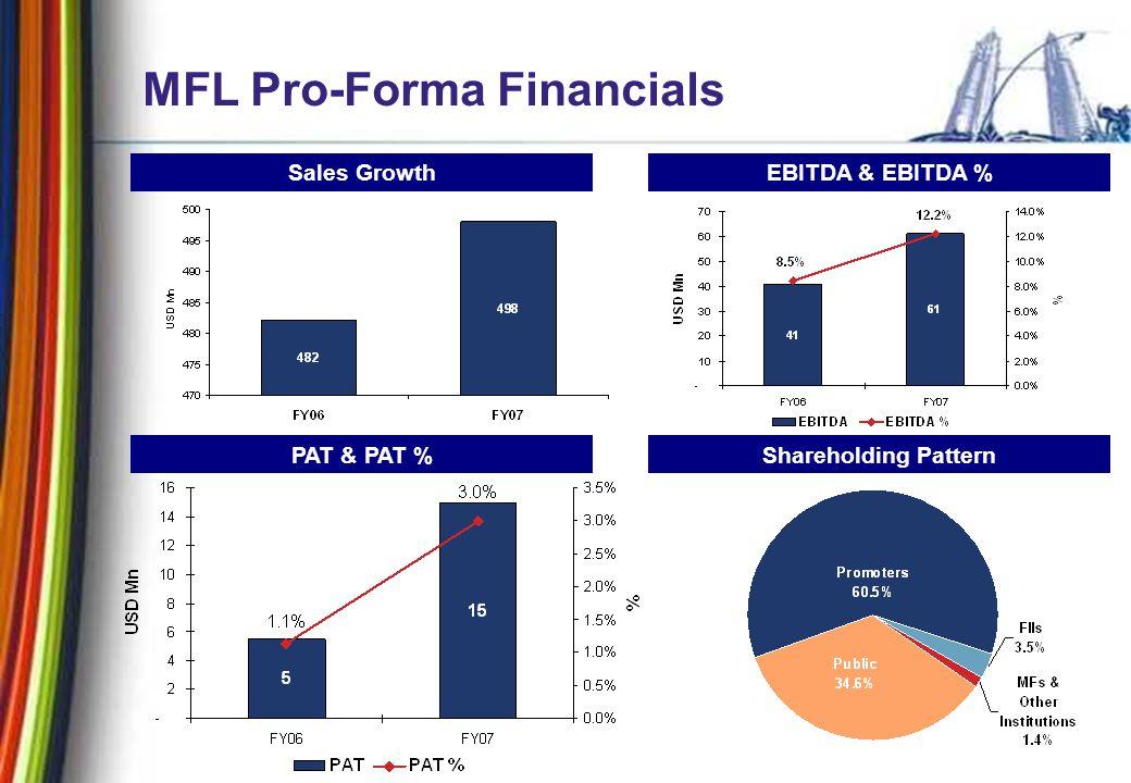 35 MFL Pro-Forma Financials Sales GrowthEBITDA & EBITDA % PAT & PAT %Shareholding Pattern
