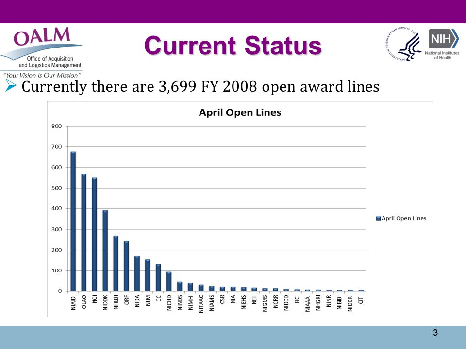 3  Currently there are 3,699 FY 2008 open award lines Current Status