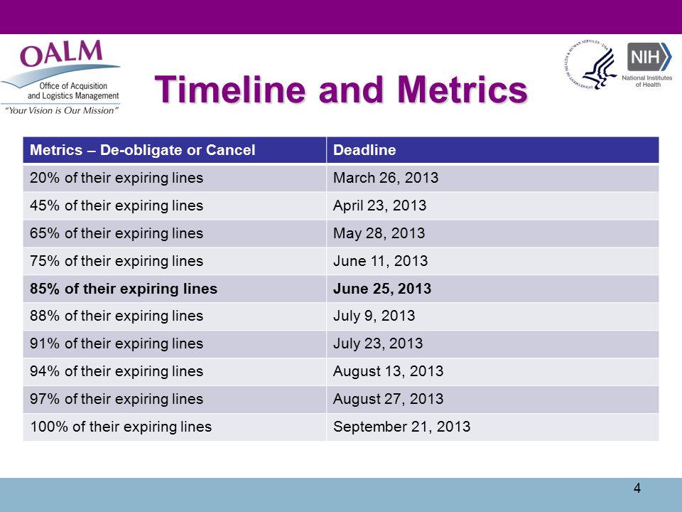 4 Metrics – De-obligate or CancelDeadline 20% of their expiring linesMarch 26, 2013 45% of their expiring linesApril 23, 2013 65% of their expiring linesMay 28, 2013 75% of their expiring linesJune 11, 2013 85% of their expiring linesJune 25, 2013 88% of their expiring linesJuly 9, 2013 91% of their expiring linesJuly 23, 2013 94% of their expiring linesAugust 13, 2013 97% of their expiring linesAugust 27, 2013 100% of their expiring linesSeptember 21, 2013 Timeline and Metrics