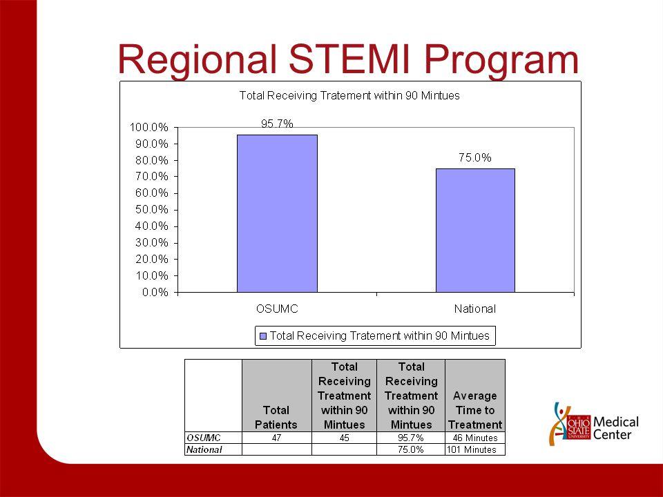 Regional STEMI Program