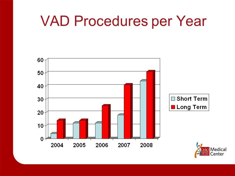 VAD Procedures per Year
